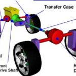 Drive systems in vehicles what it is better